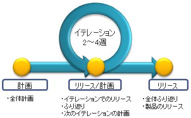 cycle-agile-dev