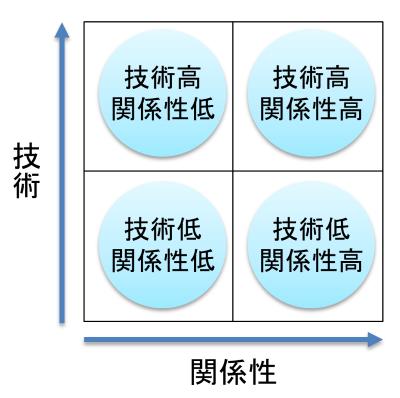 tech_relation03